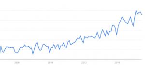 """Google Trends """"Innovation hub"""""""